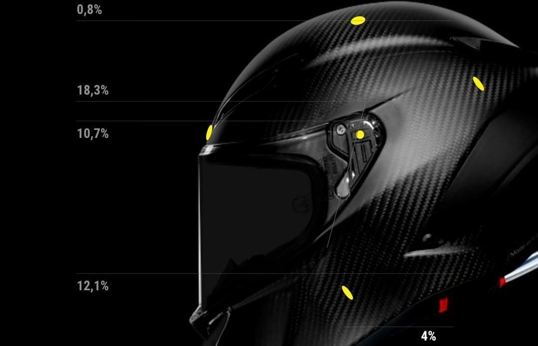 AGVヘルメットのアジアンフィットと安全性についてのご紹介